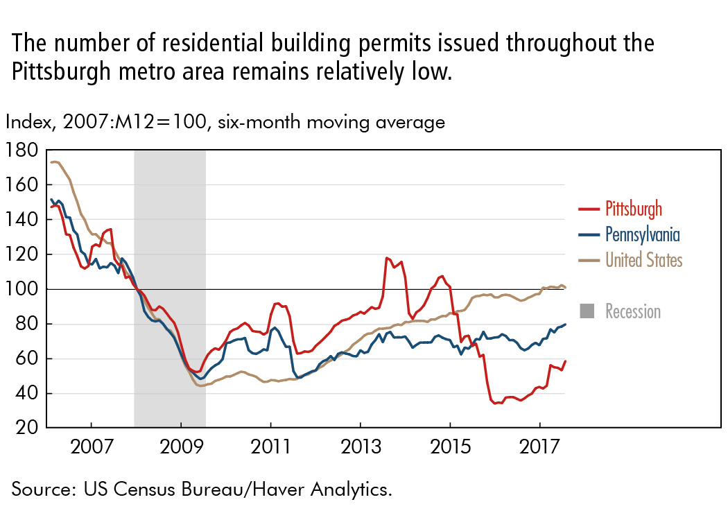 The number of residential building permits issued throughout the Pittsburgh metro area remains relatively low.