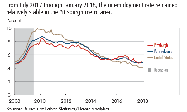 From July 2017 through January 2018, the unemployment rate remained relatively stable in the Pittsburgh metro area.