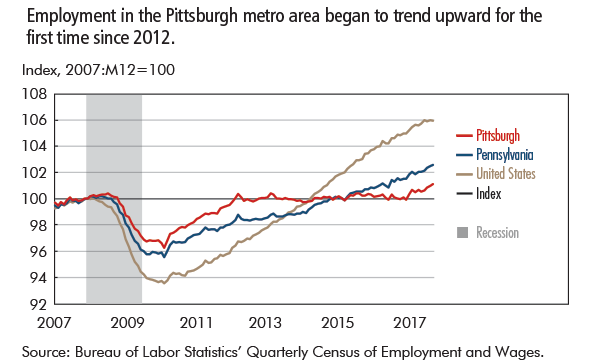 Employment in the Pittsburgh metro area began to trend upward for the first time since 2012.