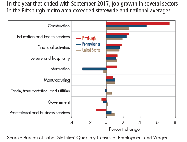 In the year that ended with September 2017, job growth in several sectors in the Pittsburgh metro area exceeded statewide and national averages.