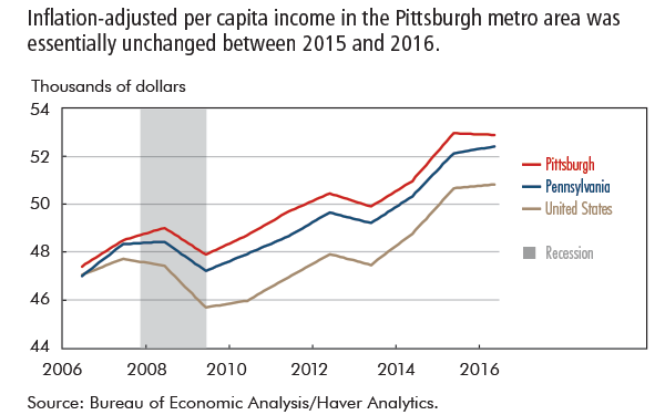 Inflation-adjusted per capita income in the Pittsburgh metro area was essentially unchanged between 2015 and 2016.