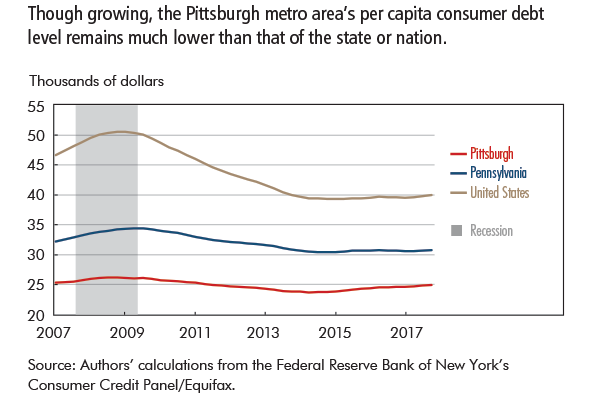 Though growing, the Pittsburgh metro area's per capita consumer debt level remains much lower than that of the state or nation.