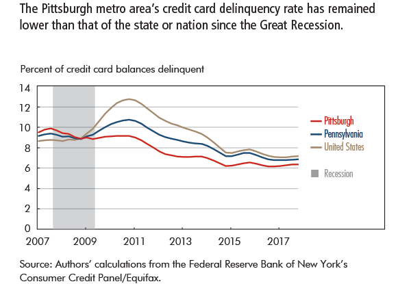The Pittsburgh metro area's credit card delinquency rate has remained lower than that of the state or nation since the Great Recession.
