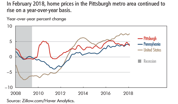 In February 2018, home prices in the Pittsburgh metro area continued to rise on a year-over-year basis.