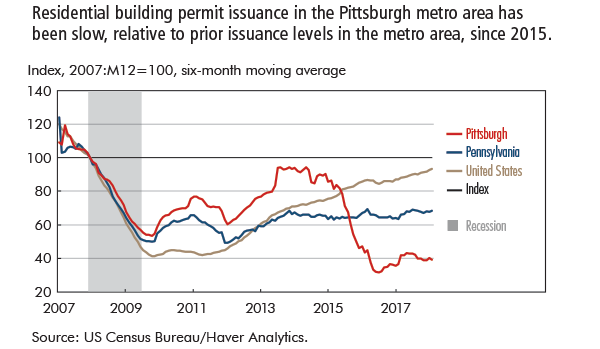 Residential building permit issuance in the Pittsburgh metro area has been slow, relative to prior issuance levels in the metro area, since 2015.