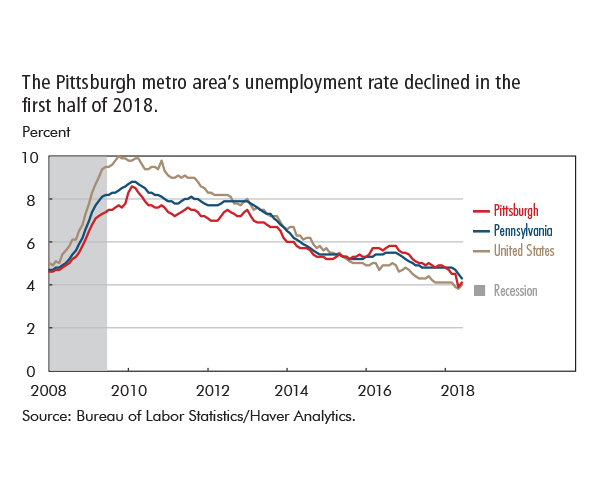 The Pittsburgh metro area's unemployment rate declined in the  first half of 2018.