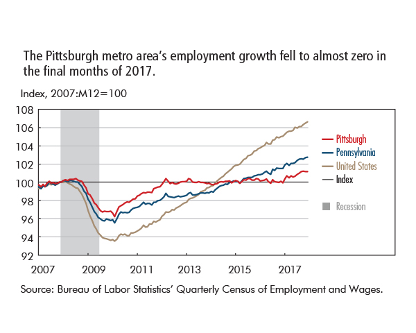 The Pittsburgh metro area's employment growth fell to almost zero in  the final months of 2017.