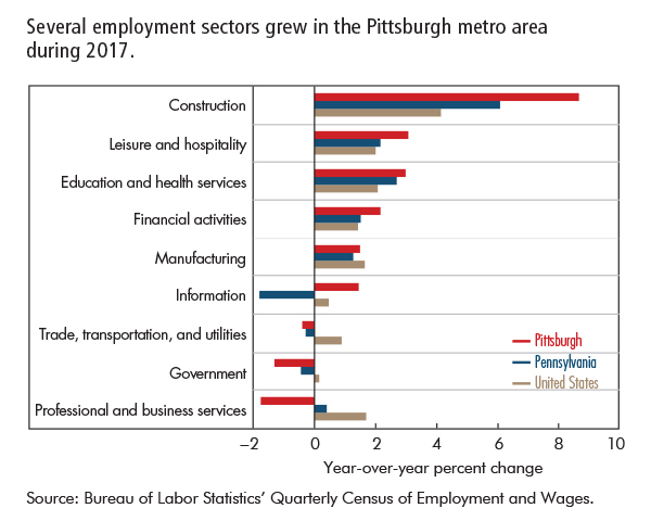 Several employment sectors grew in the Pittsburgh metro area  during 2017.
