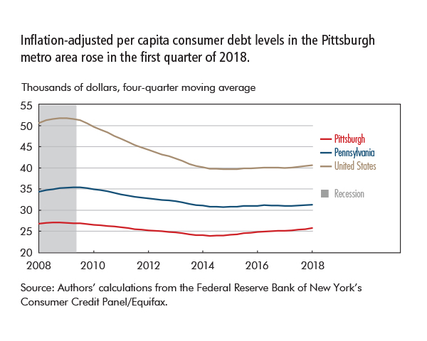Inflation-adjusted per capita consumer debt levels in the Pittsburgh metro area rose in the first quarter of 2018.