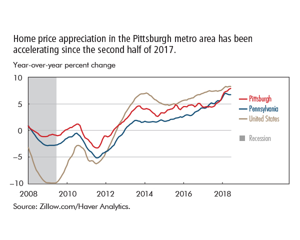 Home price appreciation in the Pittsburgh metro area has been accelerating since the second half of 2017.