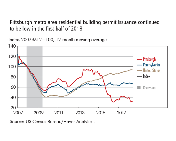 Pittsburgh metro area residential building permit issuance continued  to be low in the first half of 2018.
