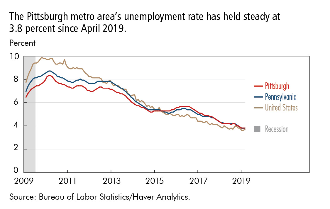 The Pittsburgh metro area's unemployment rate has held steady at 3.8 percent since April 2019.