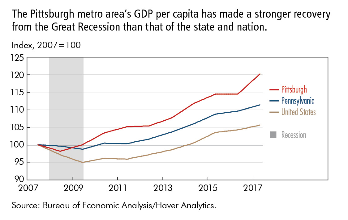 The Pittsburgh metro area's GDP per capita has made a stronger recovery from the Great Recession than that of the state and nation.