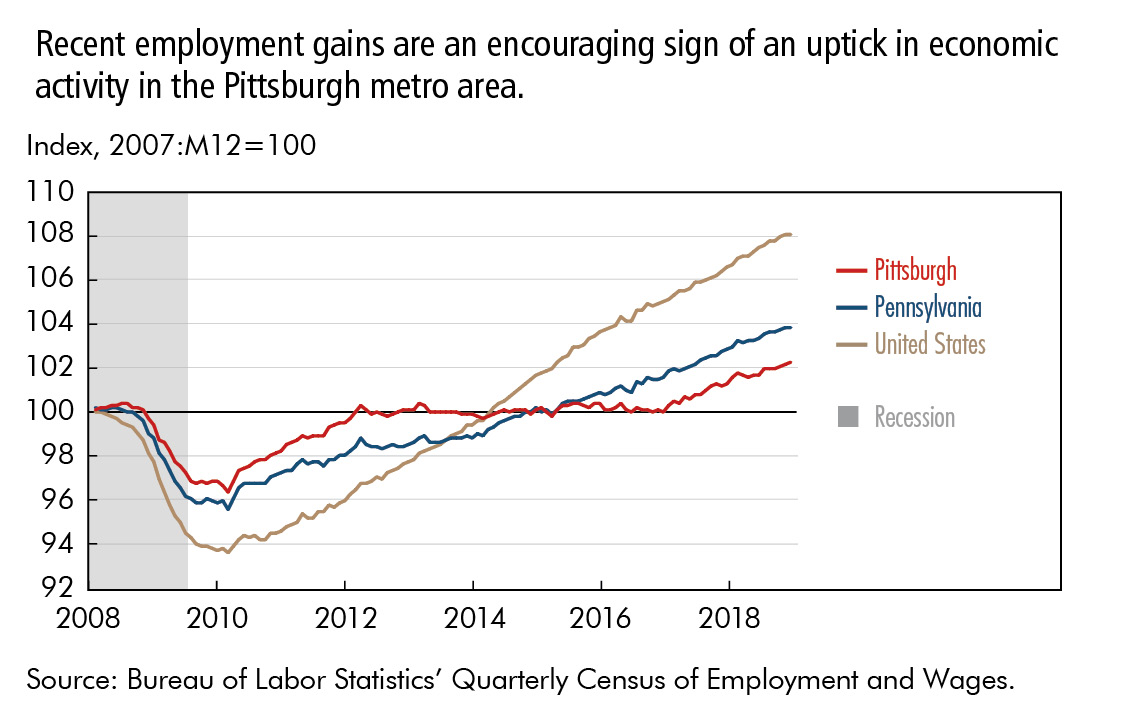 Recent employment gains are an encouraging sign of an uptick in economic  activity in the Pittsburgh metro area.