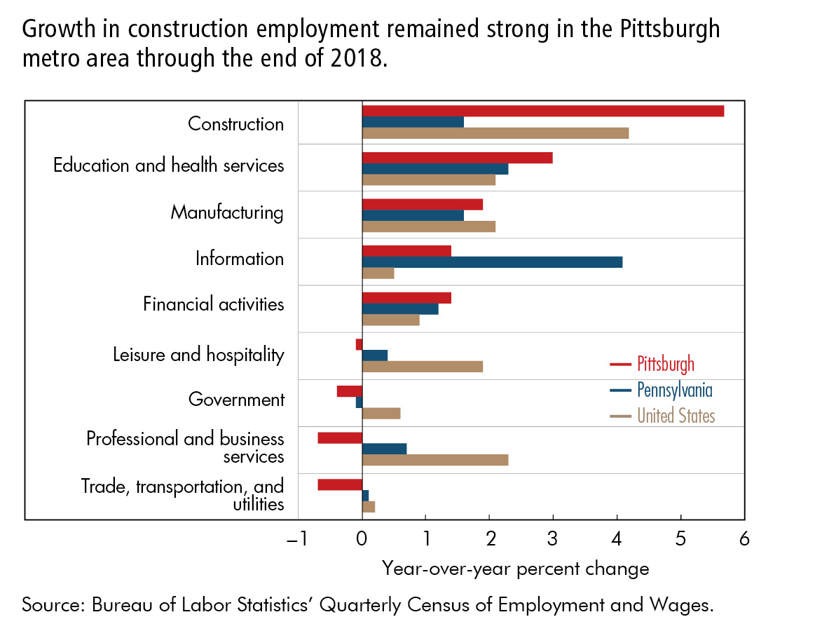 Growth in construction employment remained strong in the Pittsburgh metro area through the end of 2018.