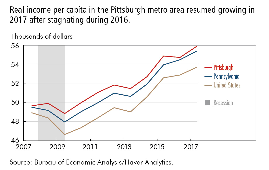Real income per capita in the Pittsburgh metro area resumed growing in 2017 after stagnating during 2016.