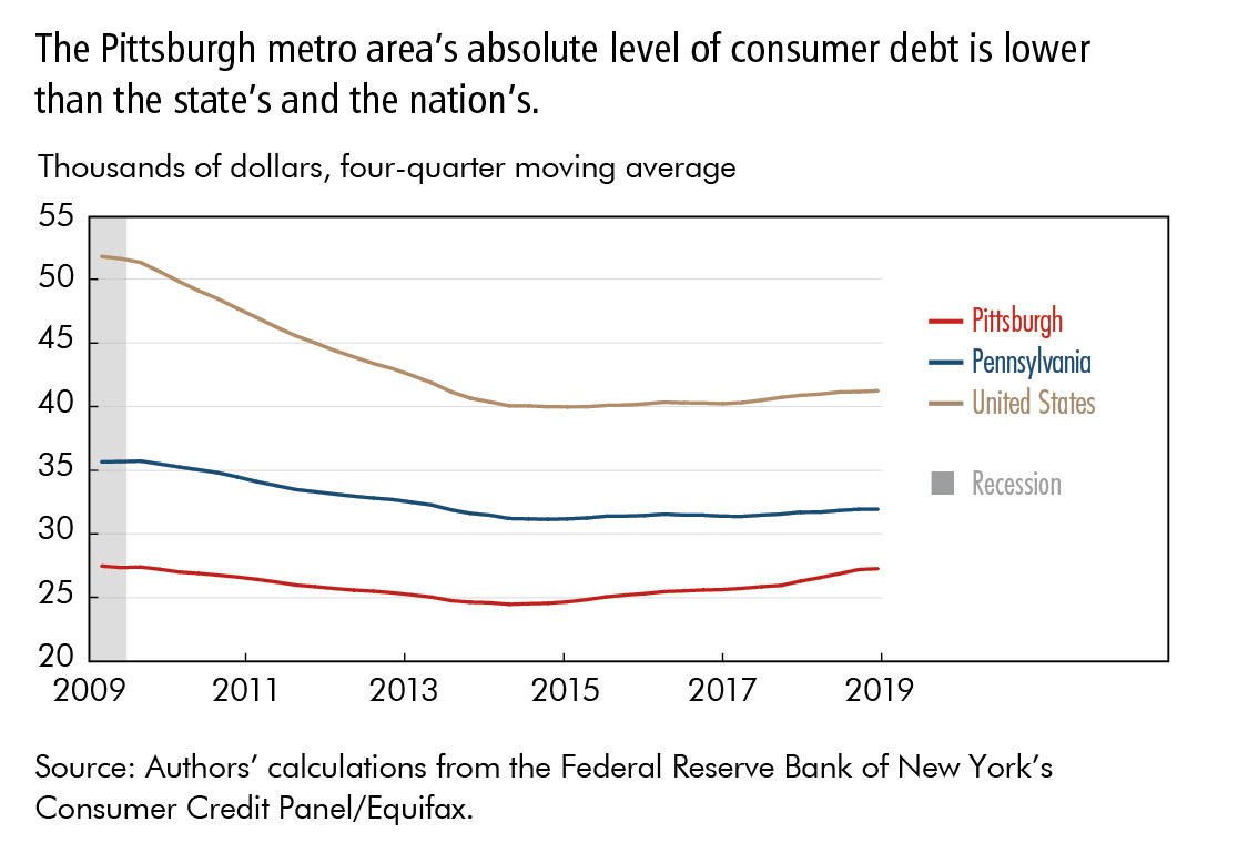 The Pittsburgh metro area's absolute level of consumer debt is lower than the state's and the nation's.