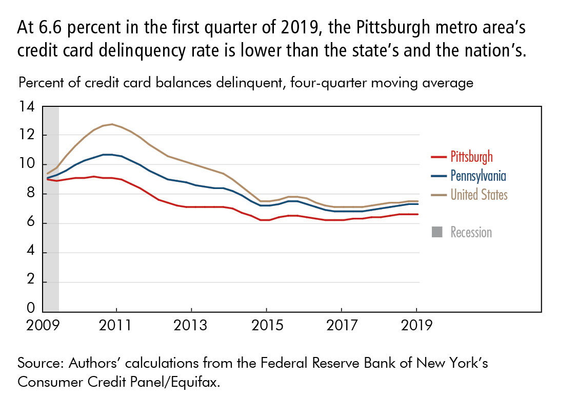 At 6.6 percent in the first quarter of 2019, the Pittsburgh metro area's credit card delinquency rate is lower than the state's and the nation's.