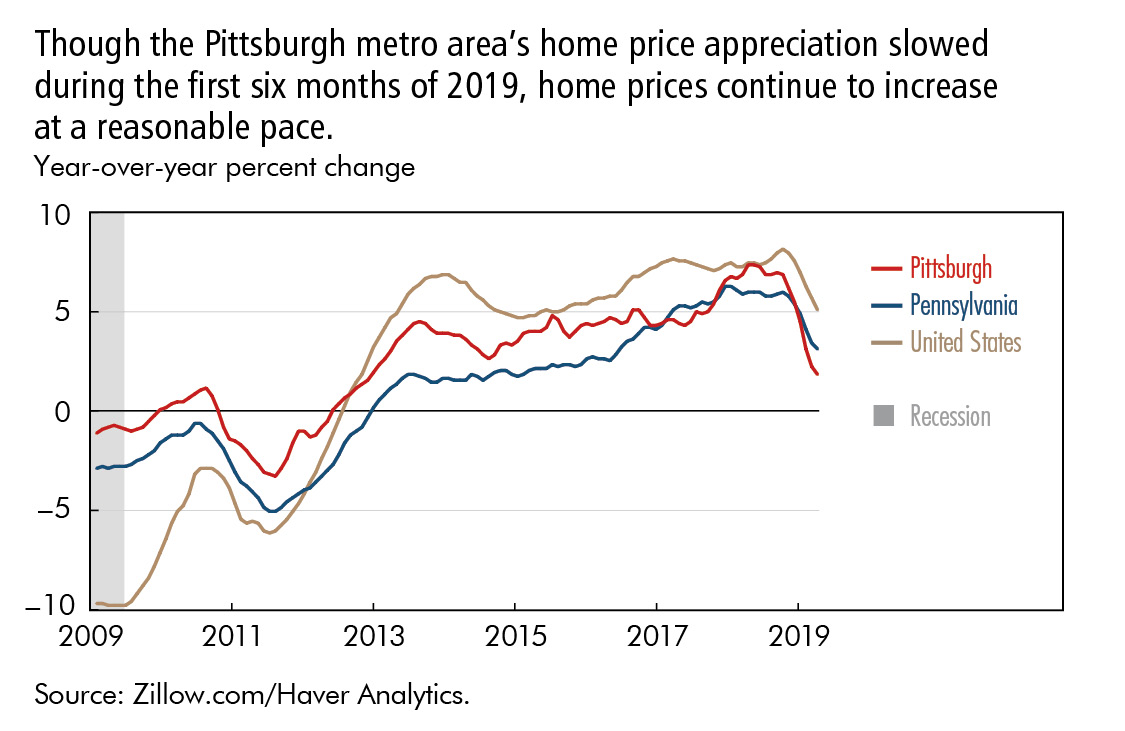 Though the Pittsburgh metro area's home price appreciation slowed  during the first six months of 2019, home prices continue to increase  at a reasonable pace.