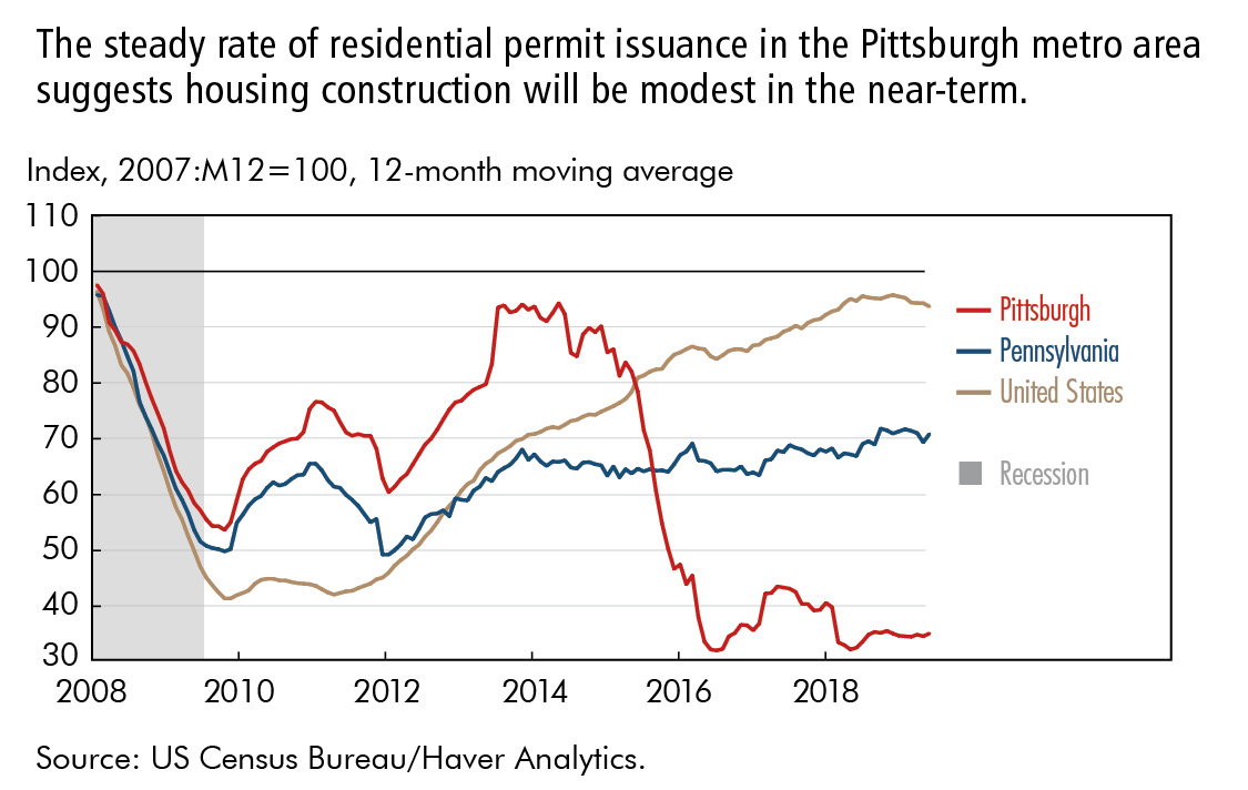 The steady rate of residential permit issuance in the Pittsburgh metro area suggests housing construction will be modest in the near-term.