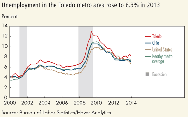 Unemloyment in the Toledo metro area rose to 8.3% in 2013