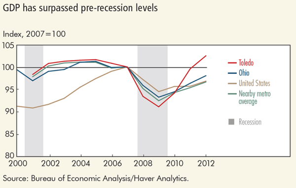GDP has surpassed pre-recession levels