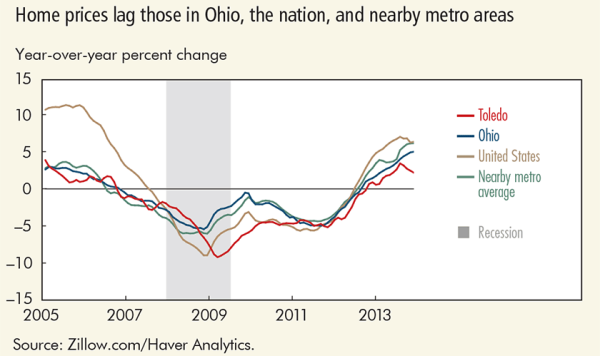 Home prices lag those in Ohio, the nation, and nearby metro areas