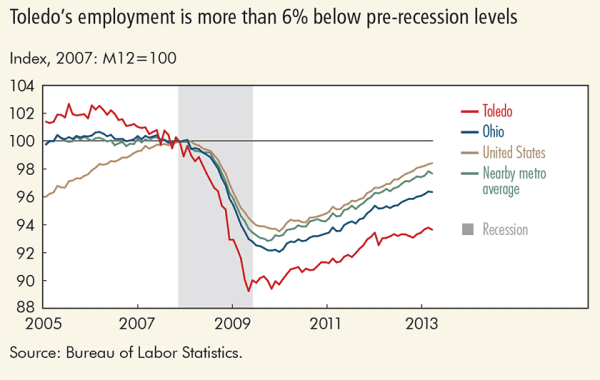 Toledo's employment is more than 6% below pre-recession levels