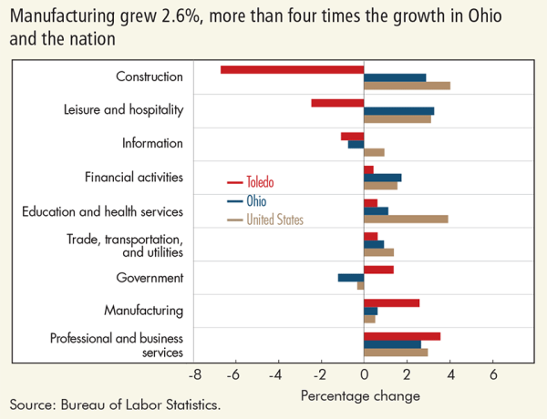 Manufacturing grew 2.6%, more than four times growth in Ohio and the nation