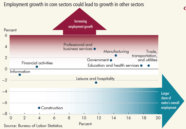 Employment growth in core sectors could lead to growth in other sectors