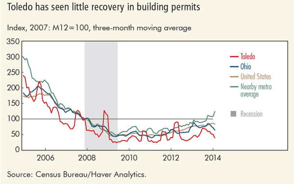 Toledo has seen little recovery in building permits
