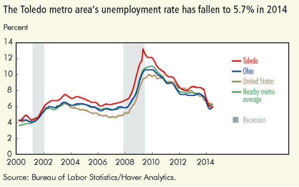 The Toledo metro area's unemployment rate has fallen to 5.7% in 2014
