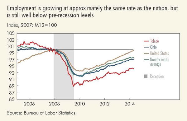 Employment is growing at approximately the same rate as the nation, but is still well below pre-recession levels