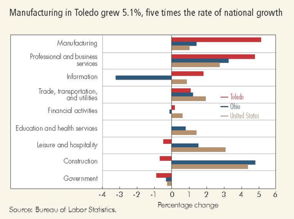 Manufacturing in Toledo grew 5.1%, five times the rate of national growth