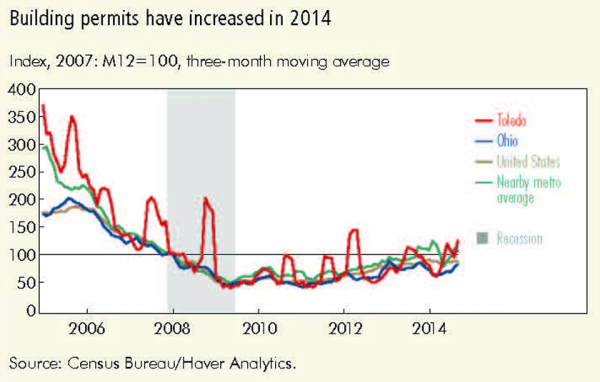 Building permits have increased in  2014