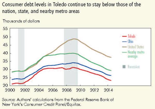 Consumer debt levels in Toledo continue to stay below those of the nation, state, and nearby metro areas