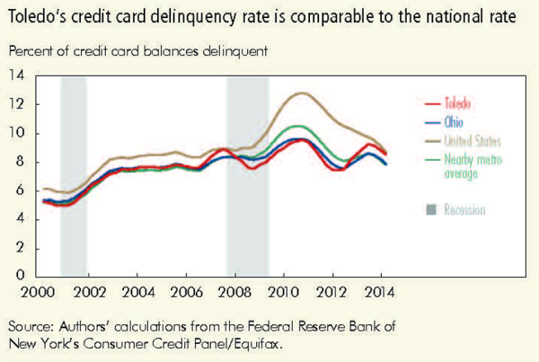 Toledo's credit card delinquency rate is comparable to the national rate
