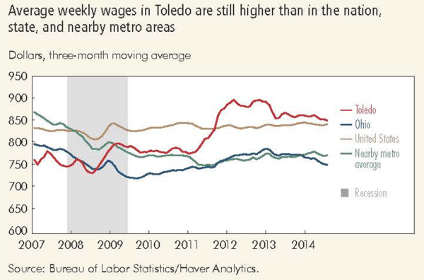 Average weekly wages in Toledo are still higher than in the nation, state, and nearby metro areas