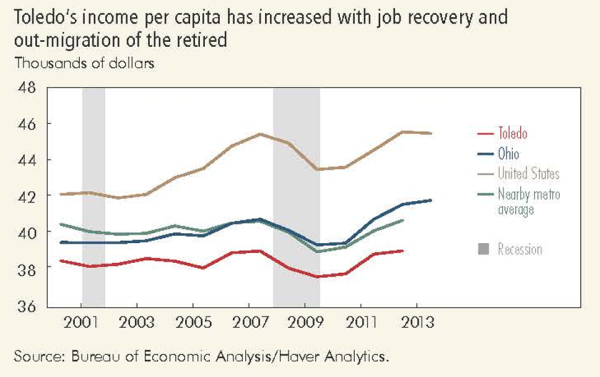 Toledo's income per capita has increased with job recovery and out-migration of the retired