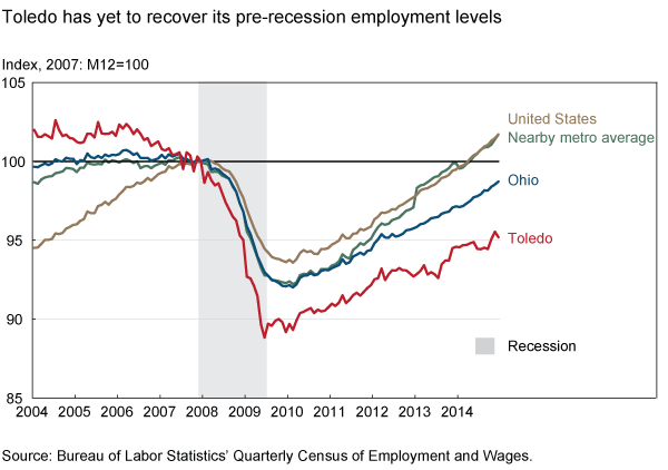 Toledo has yet to recover its pre-recession employment levels