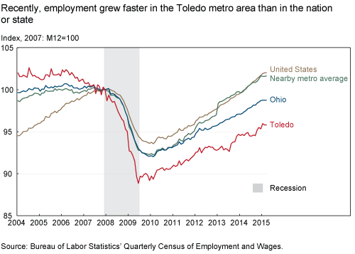 Recently, employment grew faster in the Toledo metro area than in the nation or state