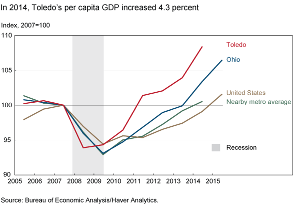 In 2014, Toledo's per capita GDP increased 4.3 percent