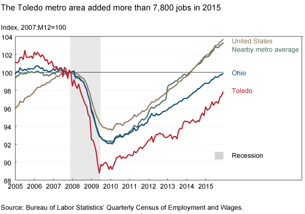 The Toledo metro area added more than 7,800 jobs in 2015