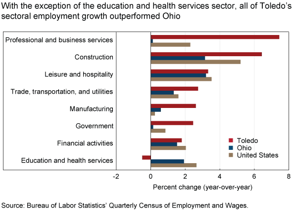 With the exception of the education and health services sector, all of Toledo's sectoral employment growth outperformed Ohio
