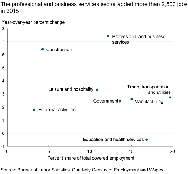 he professional and business services sector added more than 2,500 jobs in 2015