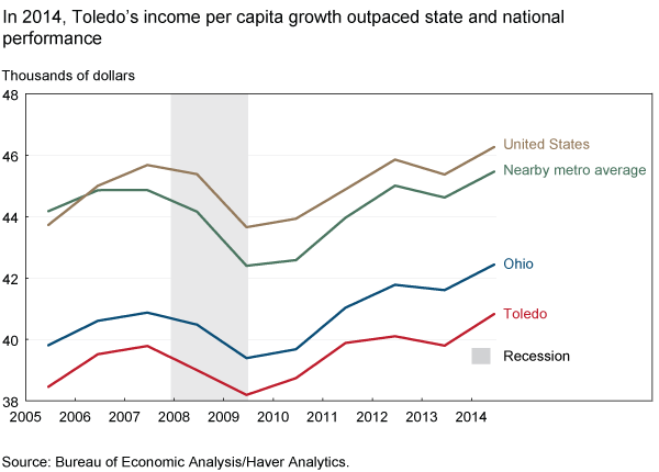 In 2014, Toledo's income per capita growth outpaced state and national performance