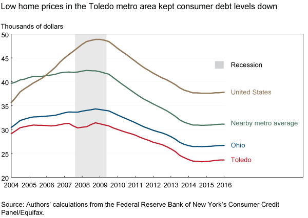 Low home prices in the Toledo metro area kept consumer debt levels down