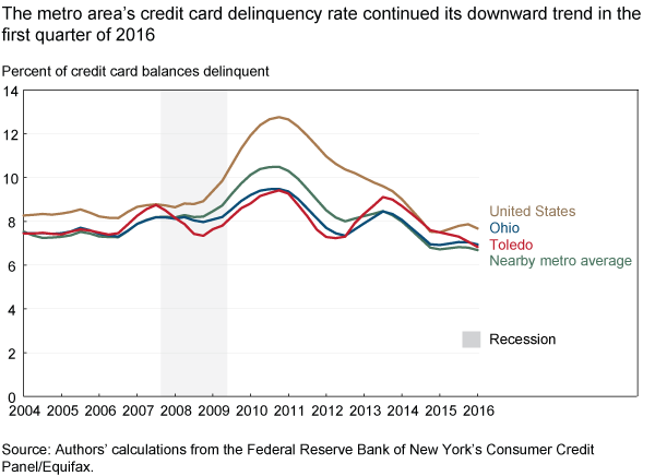The metro area's credit card delinquency rate continued its downward trend in the first quarter of 2016