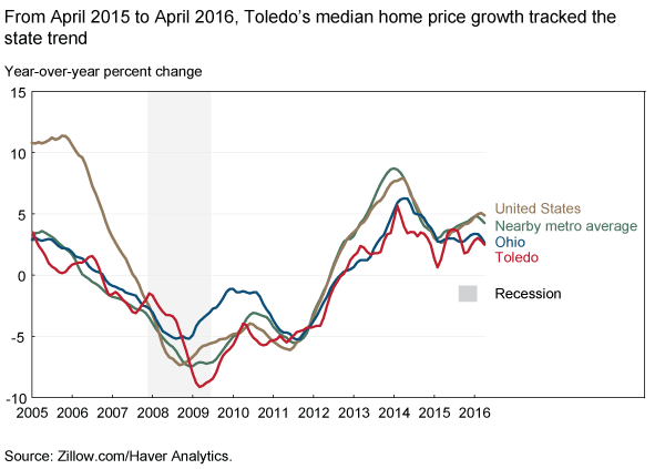 From April 2015 to April 2016, Toledo's median home price growth tracked the state trend