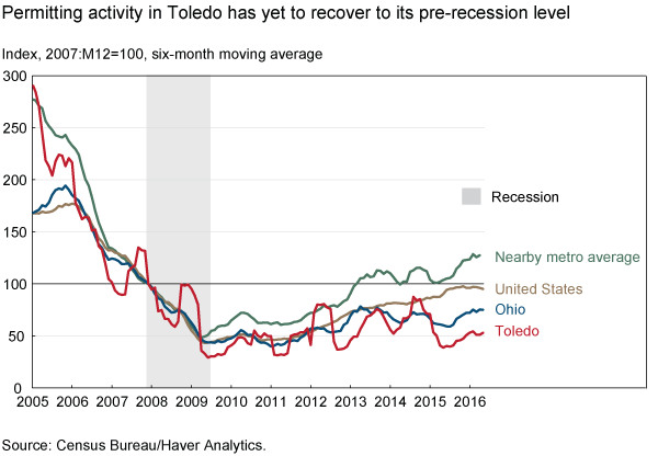 Permitting activity in Toledo has yet to recover to its pre-recession level